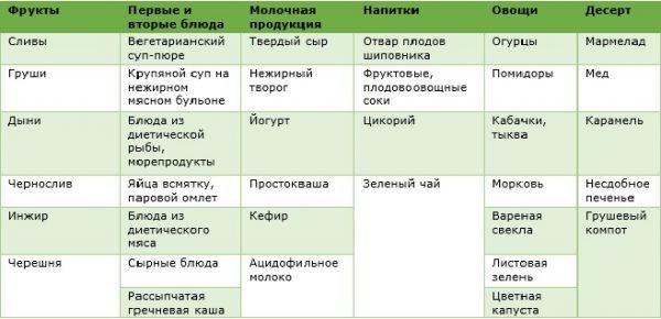 Таблица разрешенных при запорах продуктов